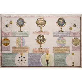 TABLEAU ANALYTIQUE - GLOBE TERRESTRE. – GLOBE CELESTRE antique map F. Delamarche 1829