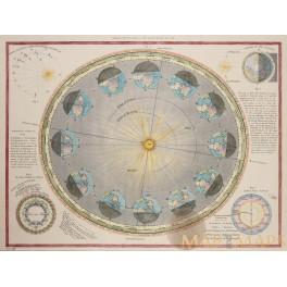 Earth-Sun Geometry antique print 1860