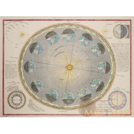 Earth Sun Geometry old print Annual Revolution of the Earth antique map 1860
