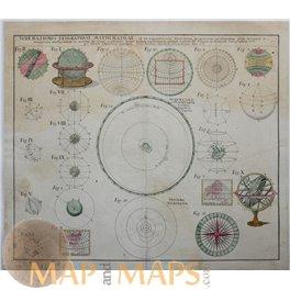 Schematismus Geographiae Mathematicae… Homann 1753