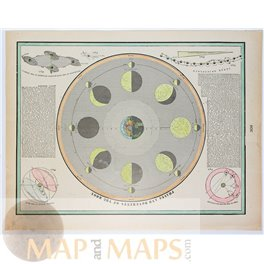 Planetary map Annual Revolution of the Earth old map Cram 1898