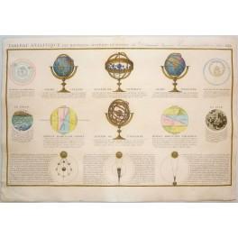 Globe Celeste Copernic Terrestre Old Print Monde 1838