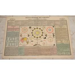 So Tabelle der Astronomie und Sphere von Henri Duval 1834
